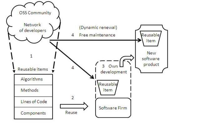Kimmo Kurppa: Avoin lähdekoodi ja siitä muodostetut ohjelmistokomponentit aloittavan ohjelmistoyrityksen resurssina