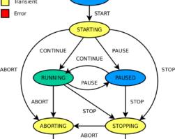 ADAPRO – matemaattisesti määritelty avoimen lähdekoodin C++ -ohjelmistokehys